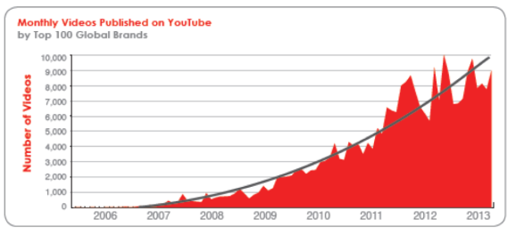 crescita numero video su youtube