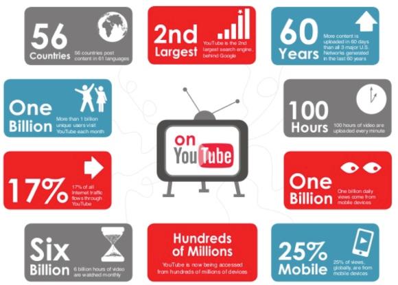 Youtube nel 2013
